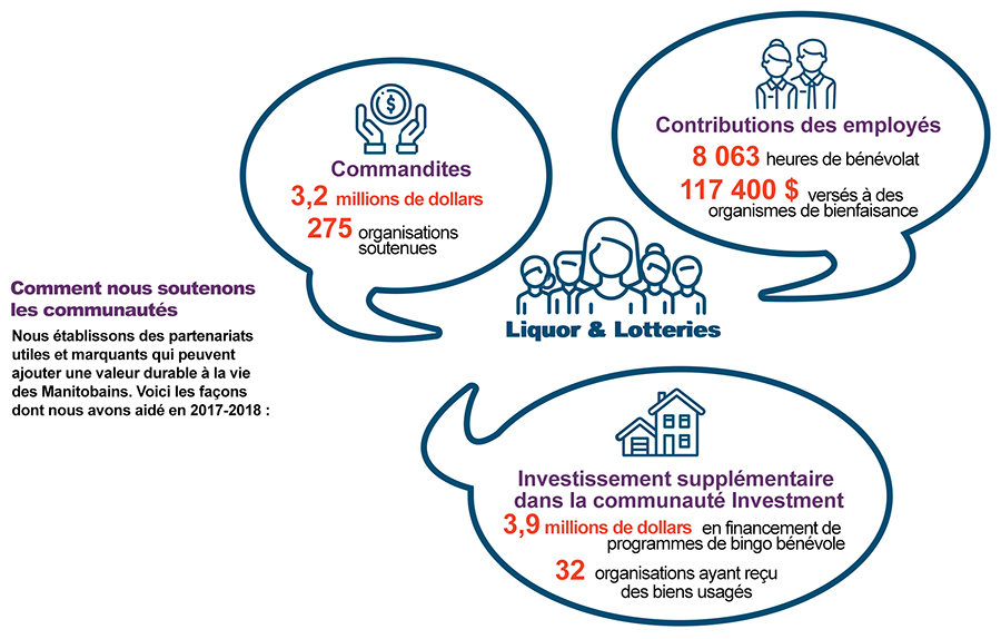 Infographic on how we support Manitoba Communities