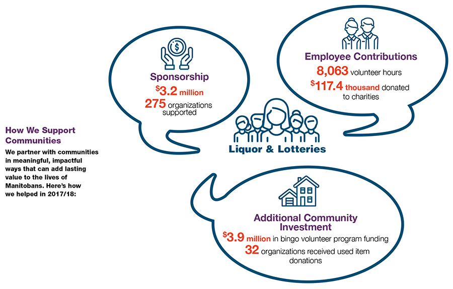 Inforgraphic on how we support Manitoba Communities